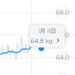 去年の体重の推移